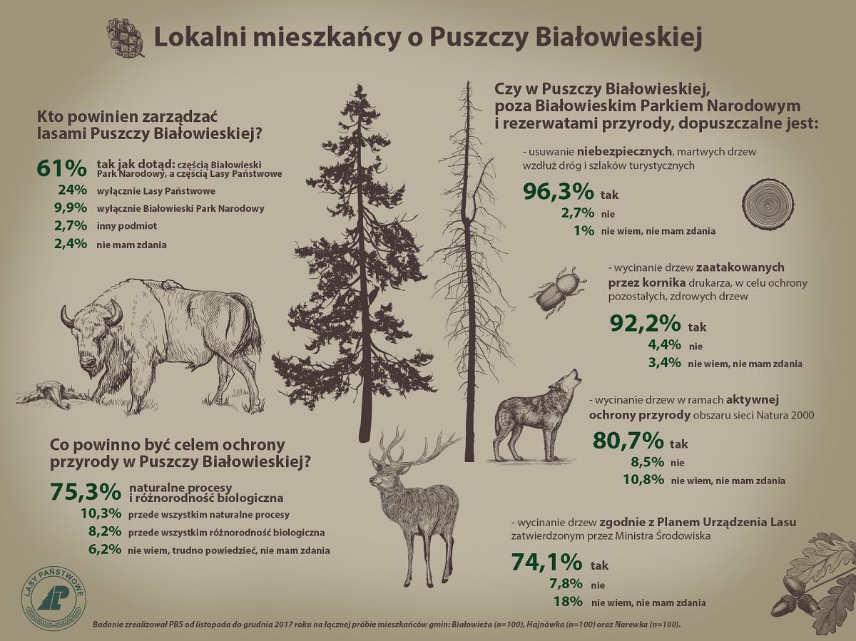 lokalni mieszkancy o Puszczy Bialowieskiej - infografika 01.png
