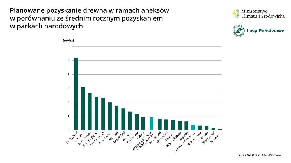 pozyskanie_drewna_parki_narodowe_POPR.jpg